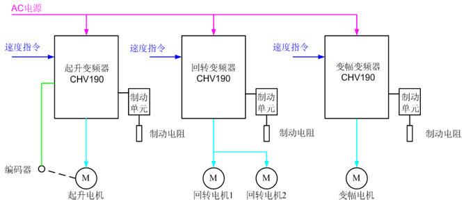 3,比传统的绕线转子电机串电阻调速方式更为节能,调试灵活
